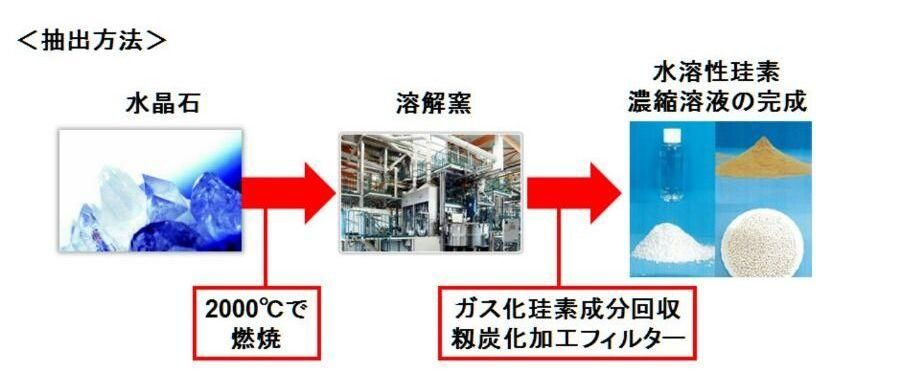 Silica supplements, umo silica extraction process