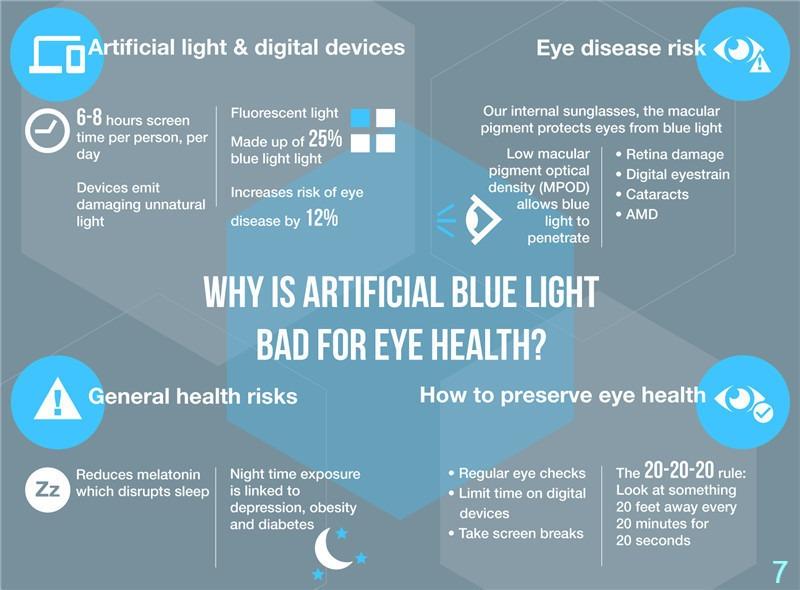 Reduce digital eye strain help sleep better