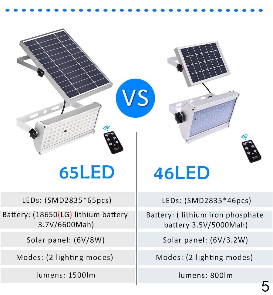 65 leds versus 46 leds solar lamp