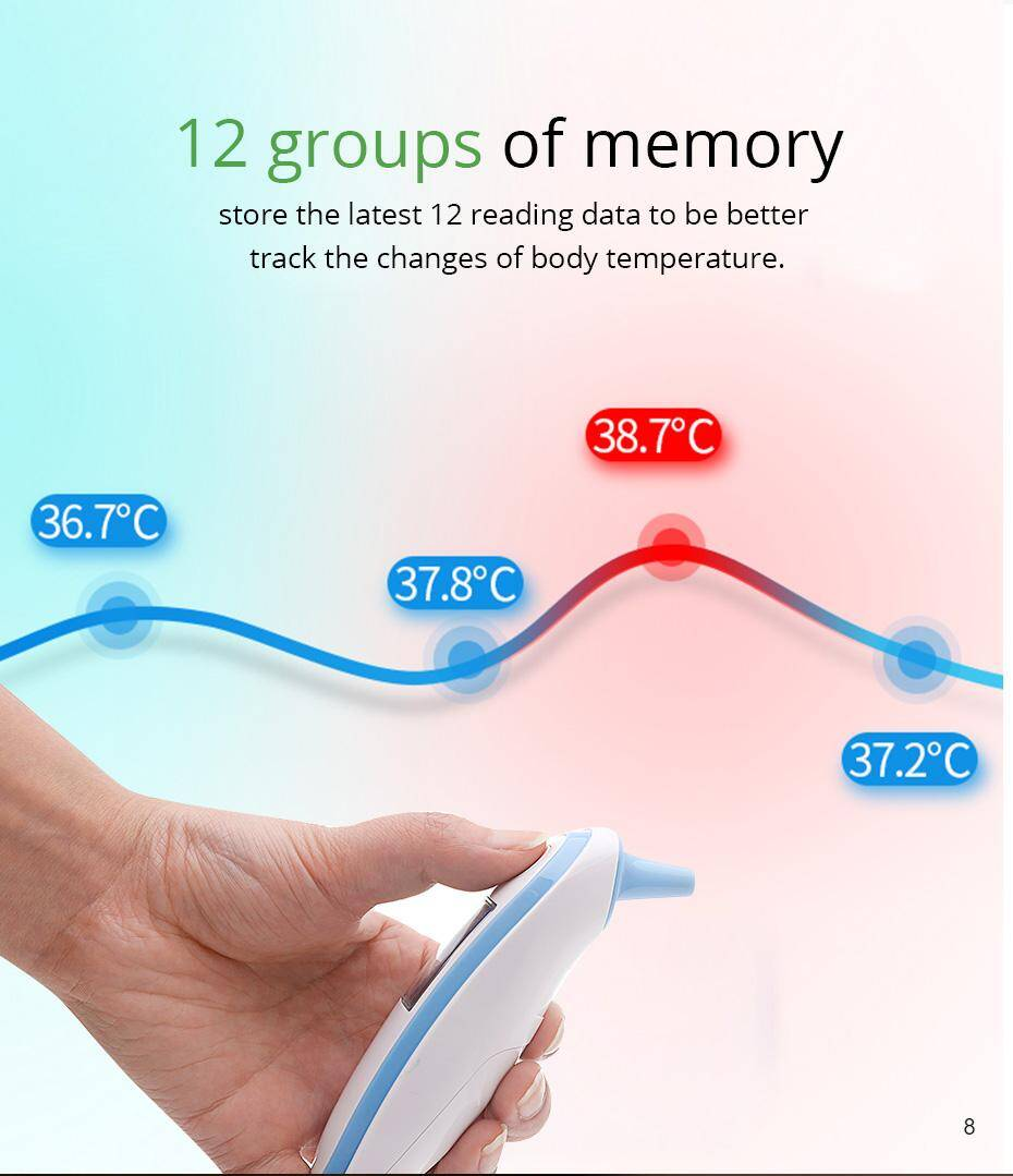 12 groups of memory store the latest 12 readings of temperature measurements